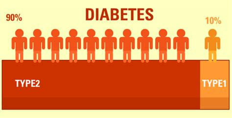 Research papers on yoga for diabetes